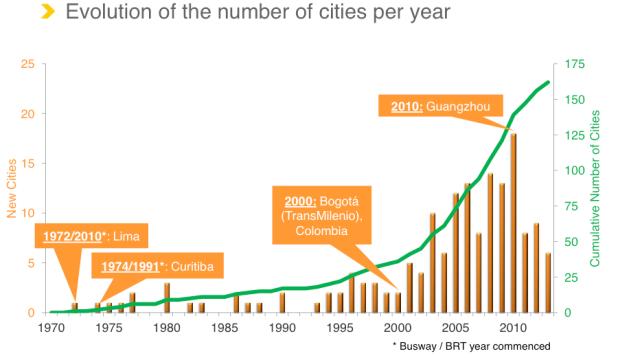 Fuente: BRTdata.org